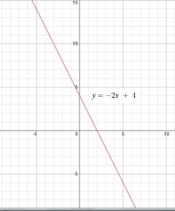 Graph of y = -2x + 4 m = -2